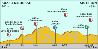 Paris-Nice 2012 Profile stage 6.png