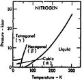 Phase diagram of nitrogen (1975) 200 K region.png