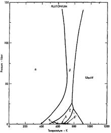 allotropes of plutonium