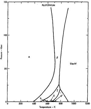 Allotropes of plutonium - Image: Phase diagram of plutonium (1975) 150 kbar region
