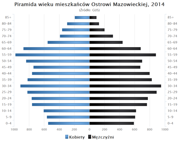 Piramida wieku Ostrow Mazowiecka.png
