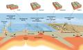 Plate Tectonics ru.png