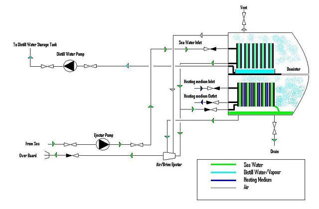 Flow Chart Generator: Plate Type Fresh Water Generator.JPG - Wikimedia Commons,Chart