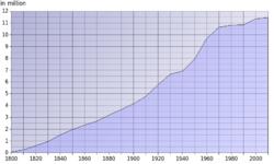 Crecimiento demográfico de Ohio desde 1800.