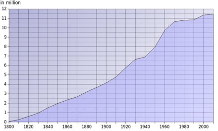 Graph of Ohio's population growth from 1800 to 2000 Population Growth Ohio.png