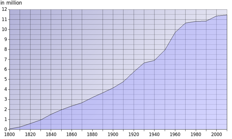 File:Population Growth Ohio.png