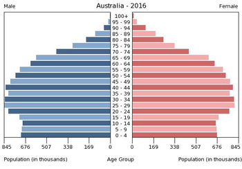 australia in adults of Population older