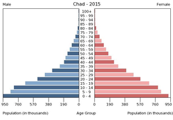 Population pyramid of Chad 2015.png