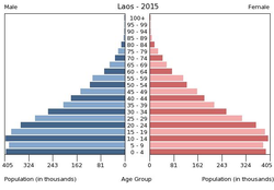 Population pyramid of Laos 2015.png
