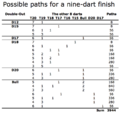 Possible paths for a nine-dart finish.png