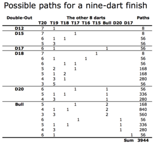 Nine-dart finish - This table shows all 3,944 possible paths for a nine-dart finish playing a 501 double-out dart leg.