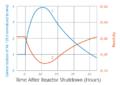 Reactor shutdown xe chart en.png