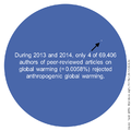 Rejection of anthropogenic global warming in scientific journals.png