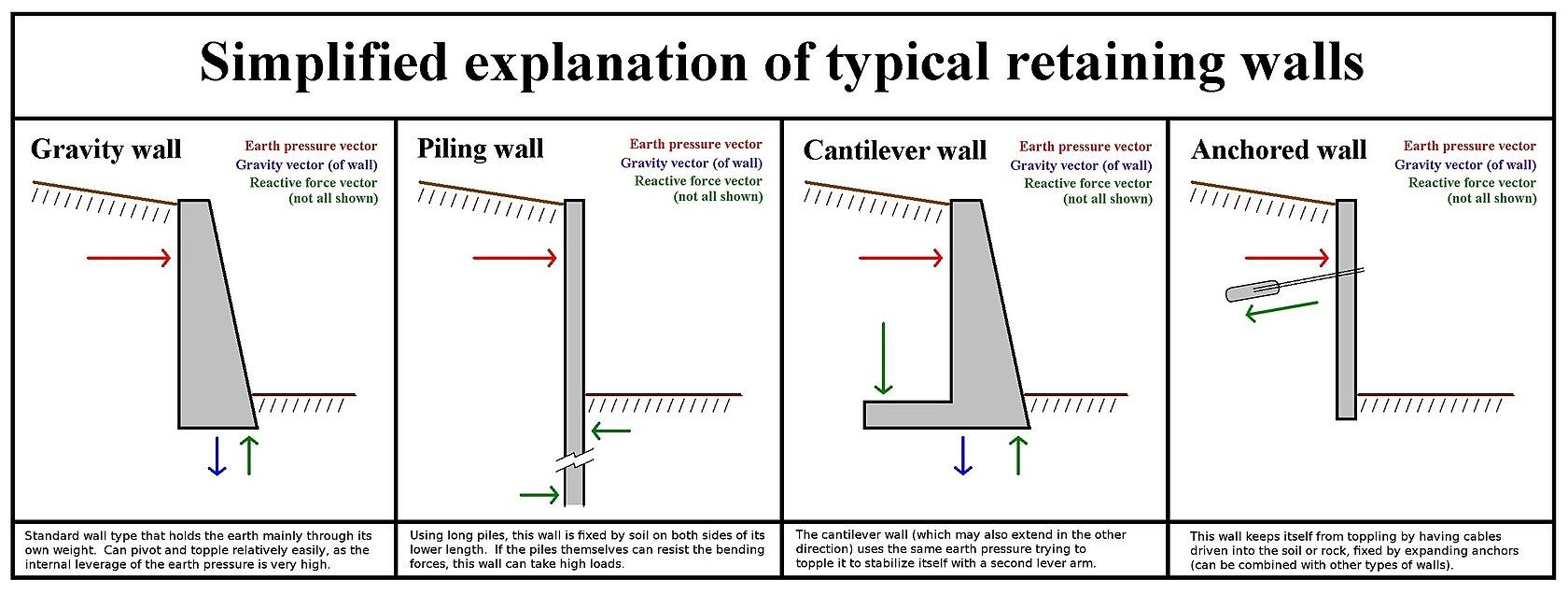 Various Types Of Retaining Walls