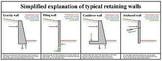 Retaining wall - Various types of retaining walls