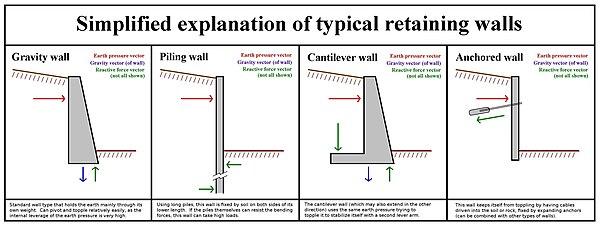 Retaining Wall Type Function