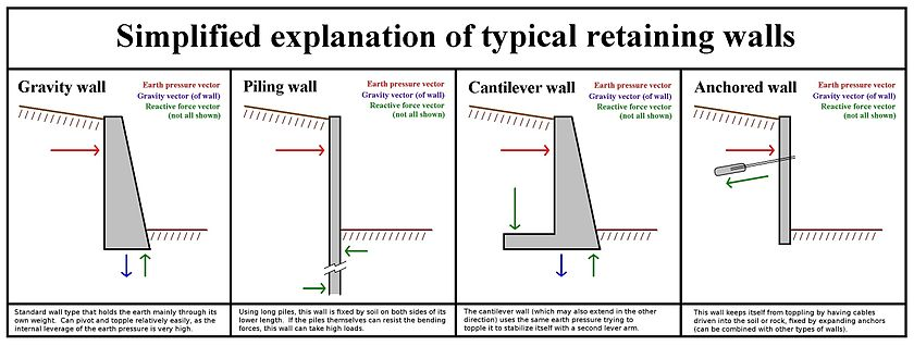 Types of retaining wall edit. Retaining wall   Wikipedia