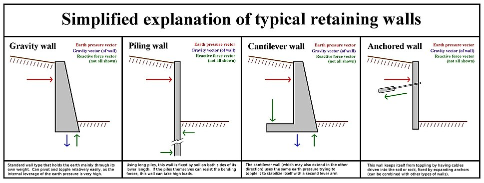 Retaining Wall Type Function
