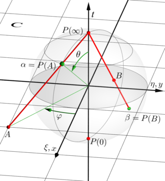 Riemann sphere - Stereographic projection of a complex number A onto a point α of the Riemann sphere