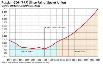 Russian economy since the end of the Soviet Union.