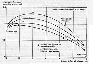 Drainage equation - Image: Sand Tank Drains