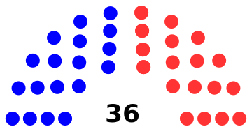 Senate diagram 2016 State of Conneticut