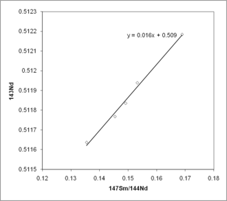 Fission equation of u-235 dating