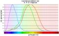 Spectrale gevoeligheid kegeltjes.png