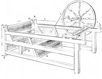 Spinning jenny - The improved spinning jenny that was used in textile mills
