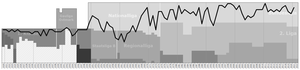 SK Sturm Graz - Historical chart of Sturm Graz league performance