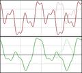 Symmetricandasymmetricwaveforms.png