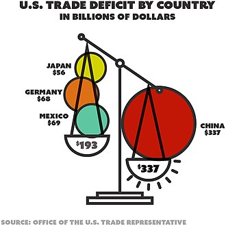 Protectionism in the United States - U.S. trade deficit (in billions, goods and services) by country in 2017