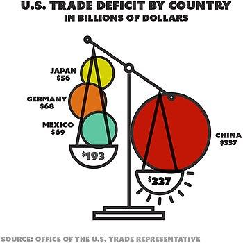 United States Balance Of Trade Wikipedia