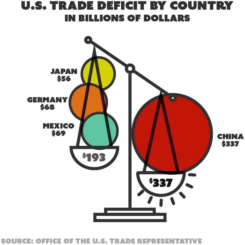 U.S. trade deficit in 2017