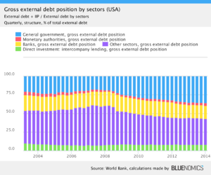 External debt - Image: US gross external debt position by sectors