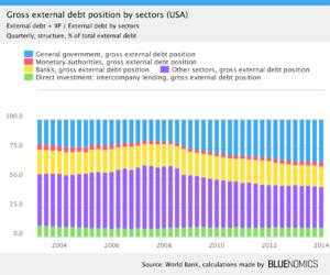 External debt - Image: US gross external debt position by sectors