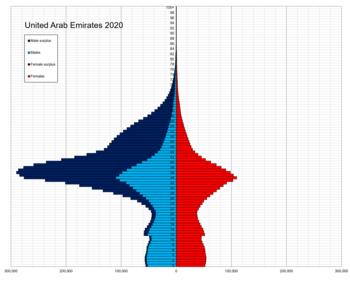 Demographics Of The United Arab Emirates Wikipedia