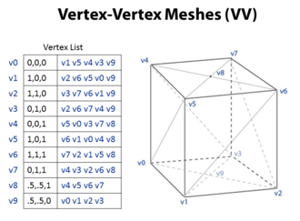 Polygon mesh - Figure 2. Vertex-vertex meshes
