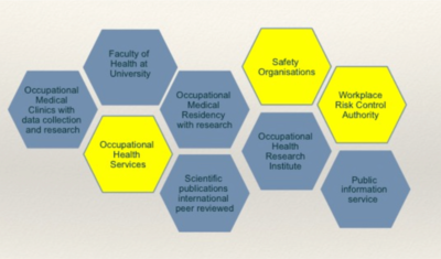 Education and Research in Occupational Medicine - Wikiversity