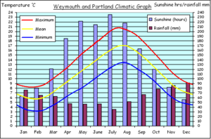 Climatic graph for Weymouth and Portland