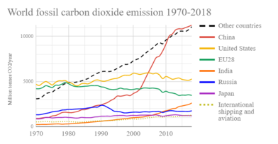 Global annual greenhouse gas emissions (CO ) from fossil energy sources, over time for the six top emitting countries and confederations World fossil carbon dioxide emissions six top countries and confederations.png