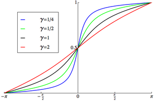 "Plot of the wrapped Cauchy CDF '""`UNIQ--postMath-00000002-QINU`""'"
