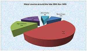 Aqua Traiana - Image: Yield of water sources around Lake Bracciano 1691
