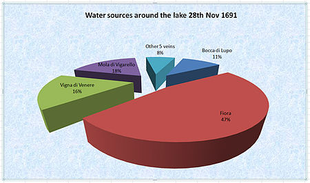 Yield of water sources around Lake Bracciano 1691.jpg