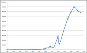 Zaporizhia Population Chart