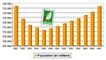 Évolution de la population en Limousin.PNG