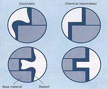 Electroless nickel - Wikipedia