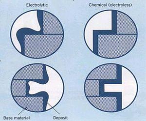 Electroless nickel - Figure 1