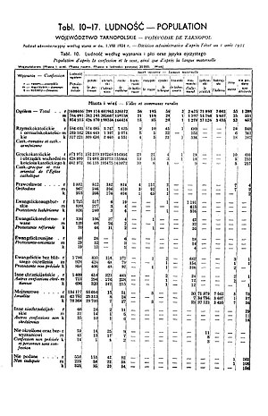 Tarnopol Voivodeship - Image: 1931 Census of Poland, Tarnopol Voivod, table 10 Ludnosc Population pg.26