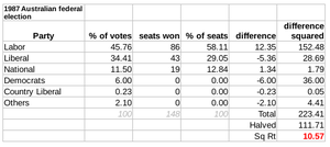 Australian federal election, 1987 - The Gallagher Index result: 10.57